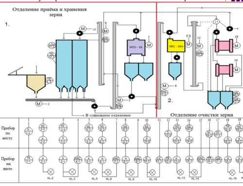 Модернизированная система телеметрии на Псковском мелькомбинатe